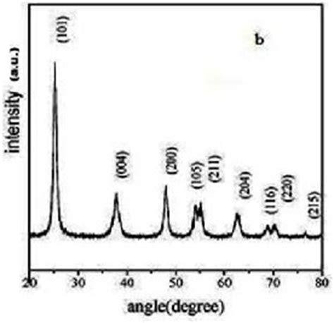 Phd Thesis On Dye Sensitized Solar Cells