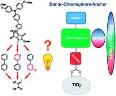 Dye sensitized solar cell thesis